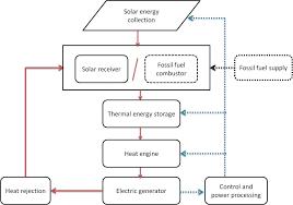 micro inverter wiring diagram wiring diagram