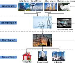 Literature Review on Smart Grid Cyber Security   Smart Grid     Smart Grid     The New and Improved Power Grid  A Survey  PDF Download Available