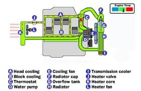 engine cooling system wiring diagram engine wiring diagrams