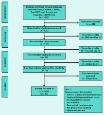Home Evolutionary Healthcare Resilience Of Primary Healthcare Professionals A Systematic