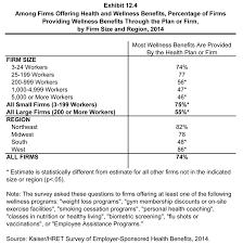 ehbs 2014 u2013 section twelve wellness programs and health risk