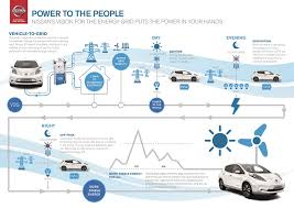 nissan leaf canada used nissan teams with enel to transform electric cars into mobile