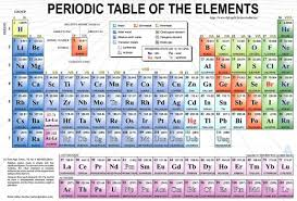 atomic number periodic table the wonders of the periodic table owlcation