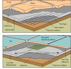 tile floor underlayment options