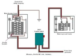generator manual transfer switch wiring diagram
