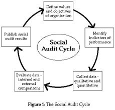 Desk Audit Definition Social Audit