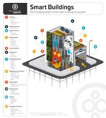 The 50 Hottest Technologies Products U0026 Systems For Smart