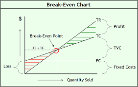 break even analysis formula example calculator and chart in