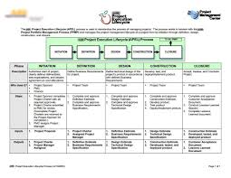 augmented intel project management and agile development