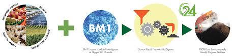 rapid thermophilic digestion system biomax green australia