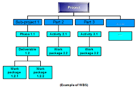 Project Management Wbs Template Excel by What Is A Wbs The Project Manager Pad