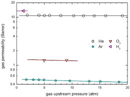 membranes free full text thermodynamic modeling of gas