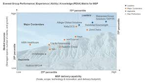 Msp Map Manpowergroup Industry Awards Staffing Rpo Msp Hro And More
