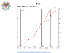 the fed the global trade slowdown and its implications for