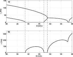 modeling the flexural dynamic behavior of axially moving continua