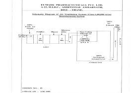 eumarkpharma hvac system