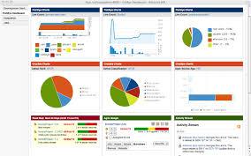 10 tips to design user friendly dashboards mark samson pulse