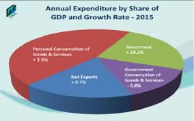 irish economy 2015 2014 facts innovation news superlative 2015 irish growth data massively distorted by tax moves