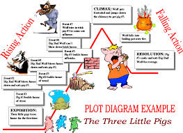 plot diagram rising action falling action pigs