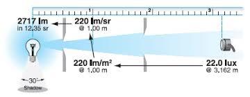 tabella conversione candele lumen candela progettazione ottica