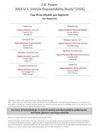 mercedes reliability 2015 vehicle dependability study j d power