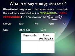 where does our power come from l o evaluate the advantages and