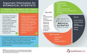 Touro University Worldwide Online Masters In Biomedical Science Programs