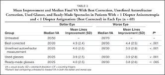 Legal Blindness Diopter Used Glasses Versus Ready Made Spectacles For The Treatment Of