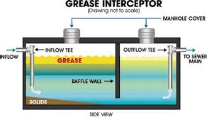 Grease Trap For Kitchen Sink Grease Management Easton Utilities