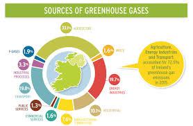 irish economy 2015 2014 facts innovation news the environment ireland