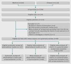 how to write a meta analysis research paper vitamin d and multiple health outcomes umbrella review of fig 1 flow chart of eligible studies