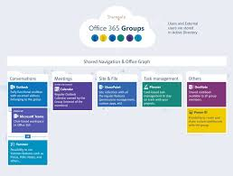 office 365 groups explained new series microsoft tech
