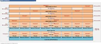 fudzilla amd fiji hbm limited to 4gb stacked memory page 2