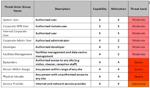 business priorities what to protect monitor and test