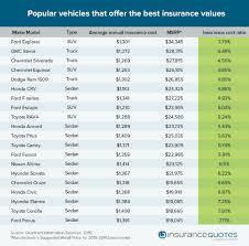 Car Insurance Estimates By Model by Best And Worst Car Insurance Deals Ford Nyse F 24 7 Wall St