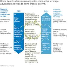 improving the semiconductor industry through advanced analytics