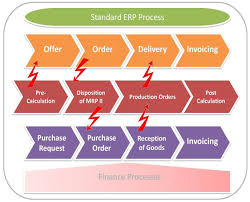 controlling definition blueprint definition business fresh erp business blueprint