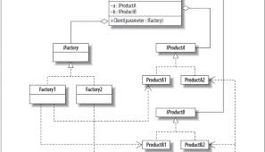 factory design pattern abstract factory design pattern object oriented design c sharp