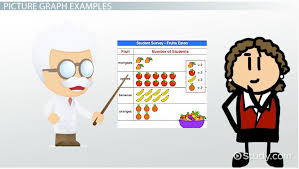 pictograph definition examples u0026 images video u0026 lesson