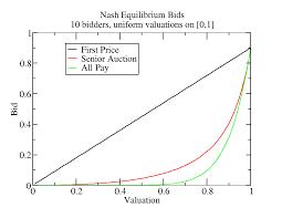 pay to bid auction ben li sauerwine s notebook nash equilibrium in the sealed bid
