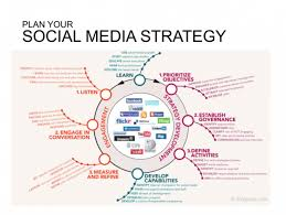 how to cope up the value of social media marketing strategies