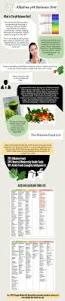 infographic the alkaline ph balance diet and alkaline foods list