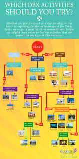 outer banks infographic which obx activities should you try