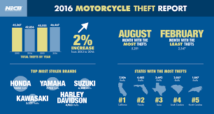 theft nicb blog