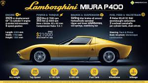 all you need to know about the legendary lamborghini miura p400