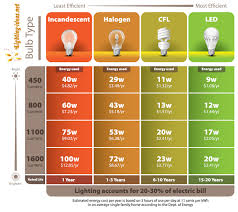 led light design led light bulb review and ratings brightest type