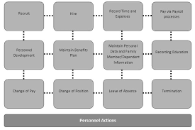 sap tutorial ppt sap hr tutorial human resource functional module training materials