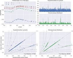 periodograms for multiband astronomical time series iopscience