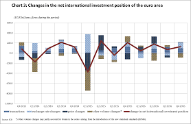 euro area quarterly balance of payments and international