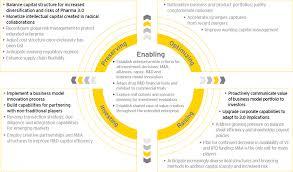 commercial risk model progressions building pharma 3 0 implementing change ey global